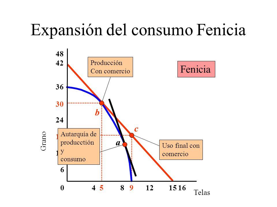 Expansión del consumo Fenicia Telas Grano 6 4016 30 36 18 812 24 48 9515 42 c Uso final con comercio Autarquía de producctión y consumo b Producción C