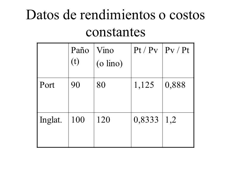 Datos de rendimientos o costos constantes Paño (t) Vino (o lino) Pt / PvPv / Pt Port90801,1250,888 Inglat.1001200,83331,2
