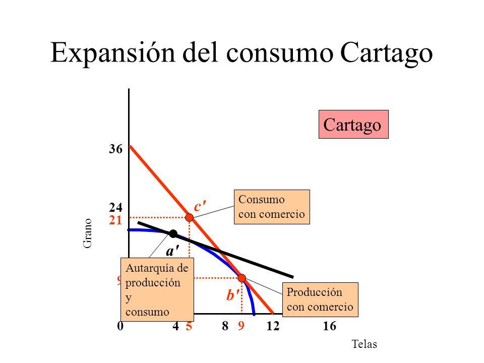 Expansión del consumo Cartago Telas Grano 4016 36 812 24 95 9 21 a' Autarquía de producción y consumo b' Producción con comercio c' Consumo con comerc