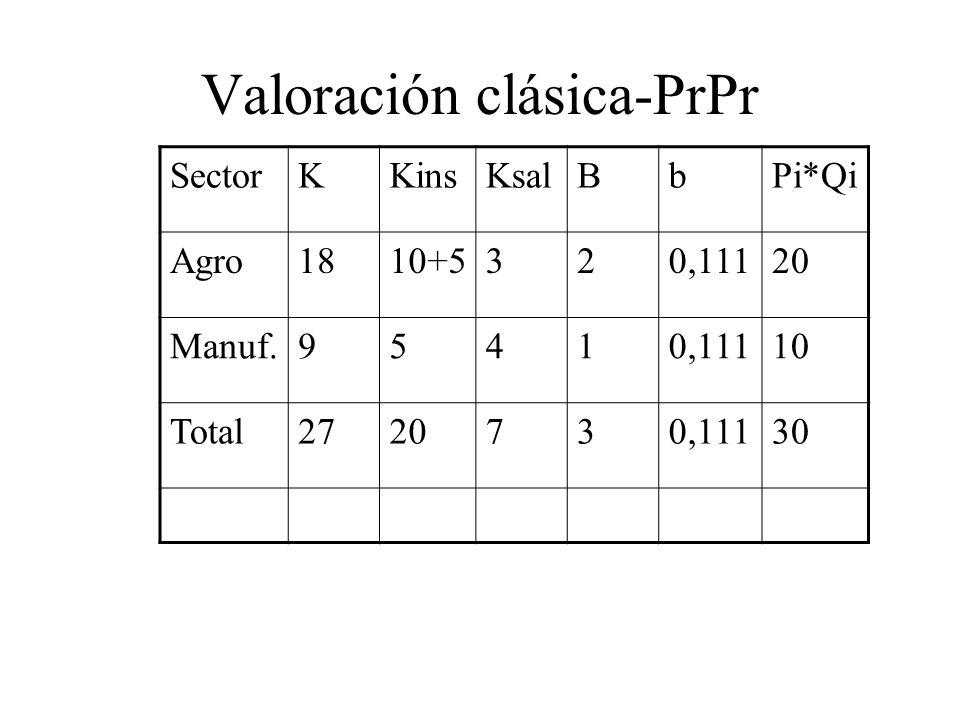 SectorKKinsKsalBbPi*Qi Agro1810+5320,11120 Manuf.95410,11110 Total2720730,11130 Valoración clásica-PrPr