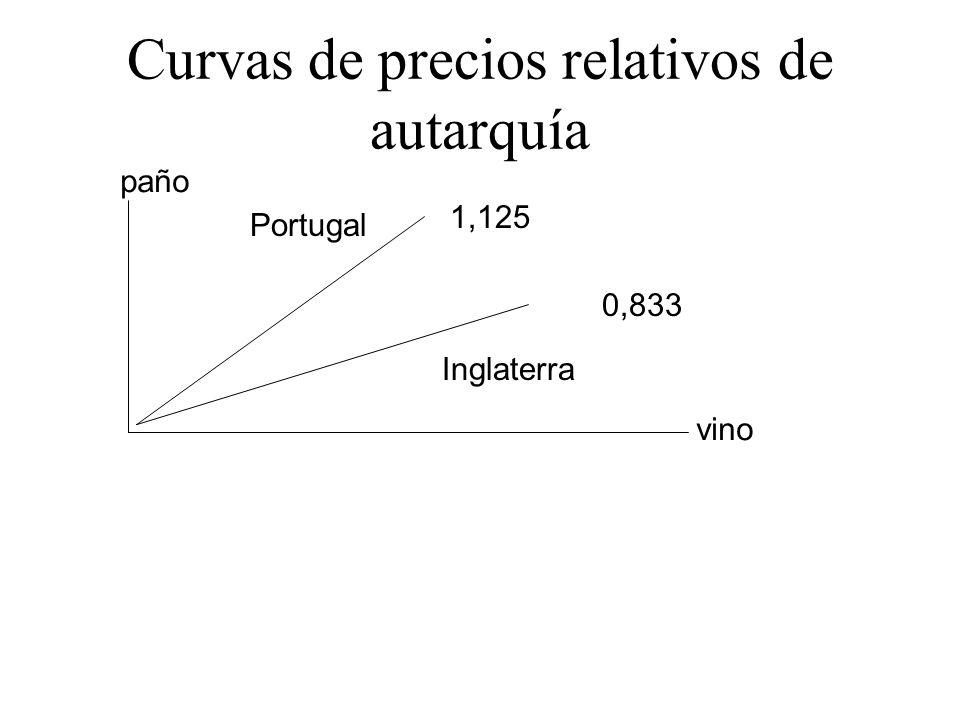 vino paño 1,125 Curvas de precios relativos de autarquía 0,833 Portugal Inglaterra