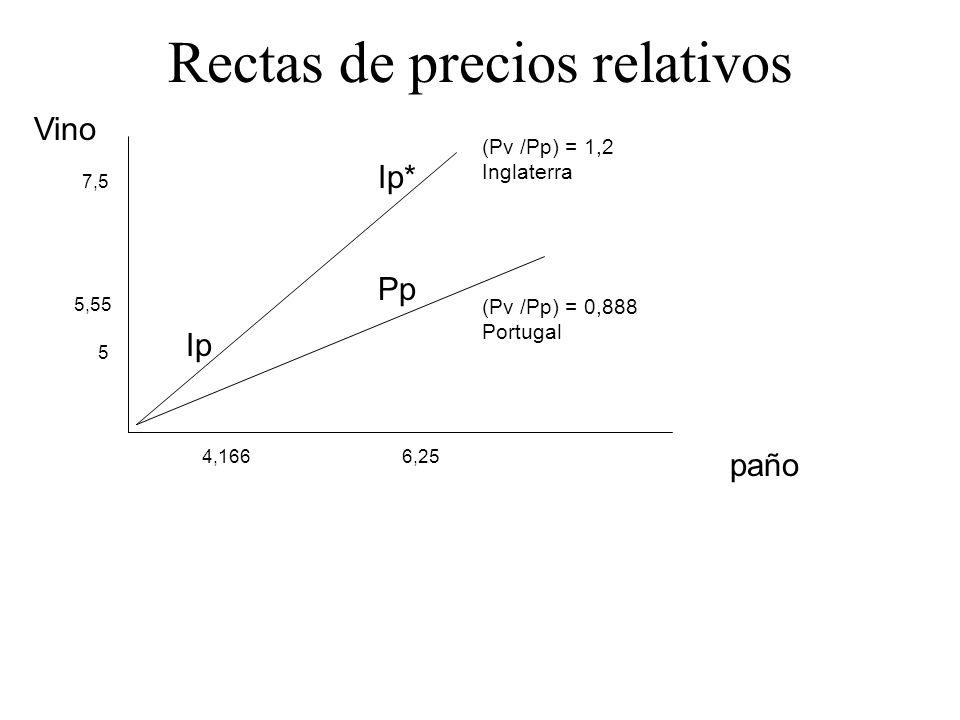 Vino paño 7,5 Rectas de precios relativos (Pv /Pp) = 1,2 Inglaterra (Pv /Pp) = 0,888 Portugal 5 5,55 4,1666,25 Ip Pp Ip*