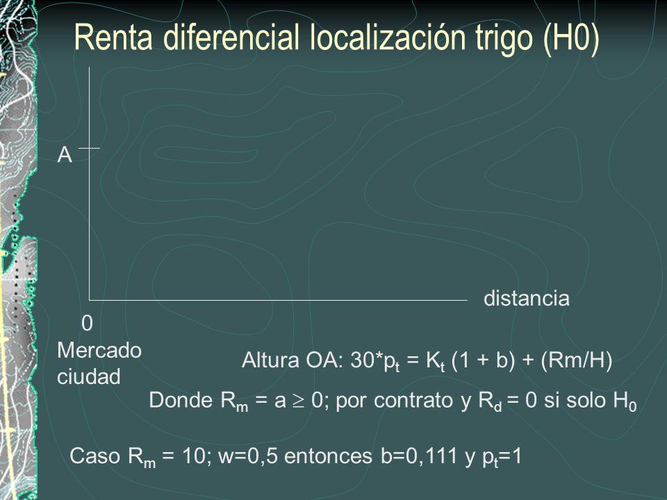 distancia H1H1 Rd localización trigo (extensivo: H0, H1) Mercado ciudad A Altura OA: Tanto en H 0 como en H 1 :30*p t = K t (1 + b) + (Rm/H) Pero en H 1 hay gasto adicional de transporte al mercado altura AB=3 que cubre K=2,7 más b*K del transportista.