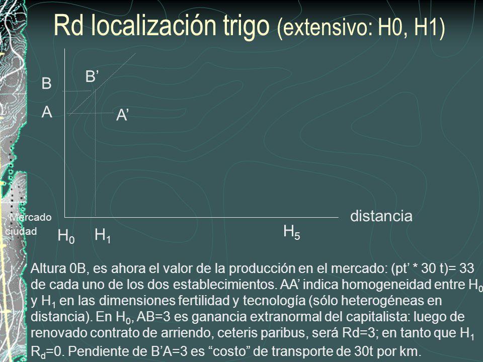 R = Rm + Rd, localización trigo (H0, H1)) OJO: la Rd no equivale aquí a la diferencia de producción física, ambos establecimientos producen 30 u.b.t, sino a diferencias de la valoración que el mercado tendría que otorgar para que se cultive H1.