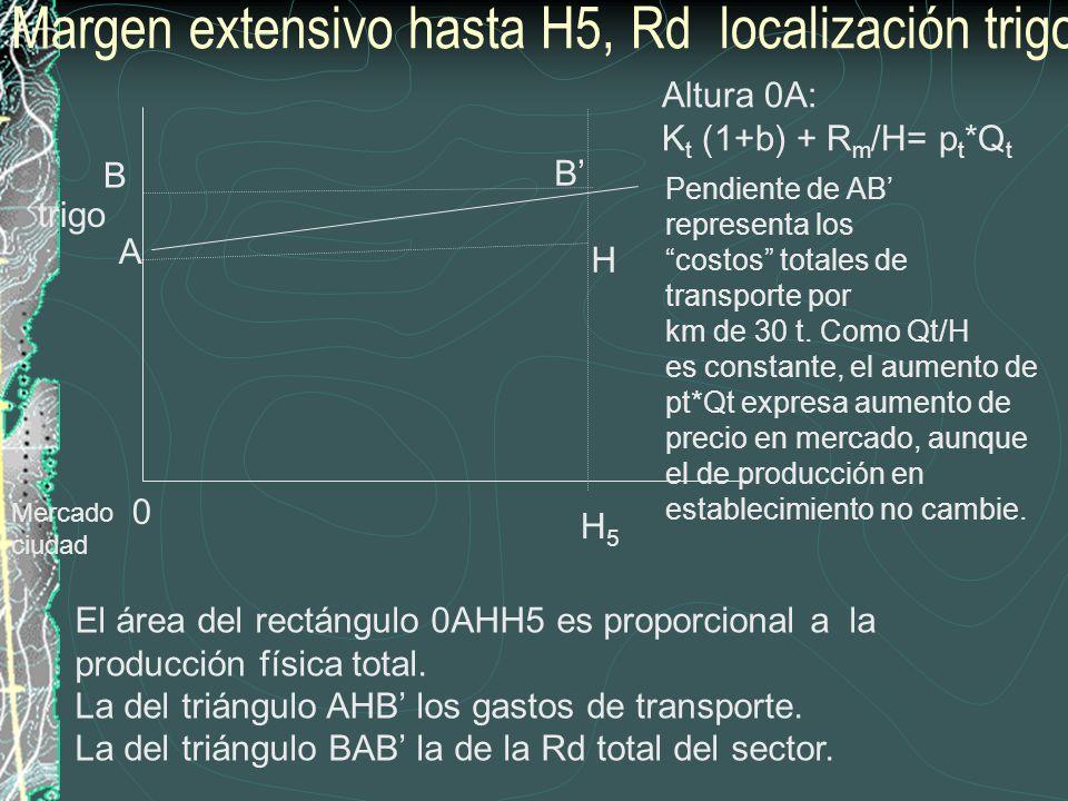 Altura 0A: K t (1+b) + R m /H= p t *Q t trigo H5H5 Margen extensivo hasta H5, Rd localización trigo Mercado ciudad El área del rectángulo 0AHH5 es pro