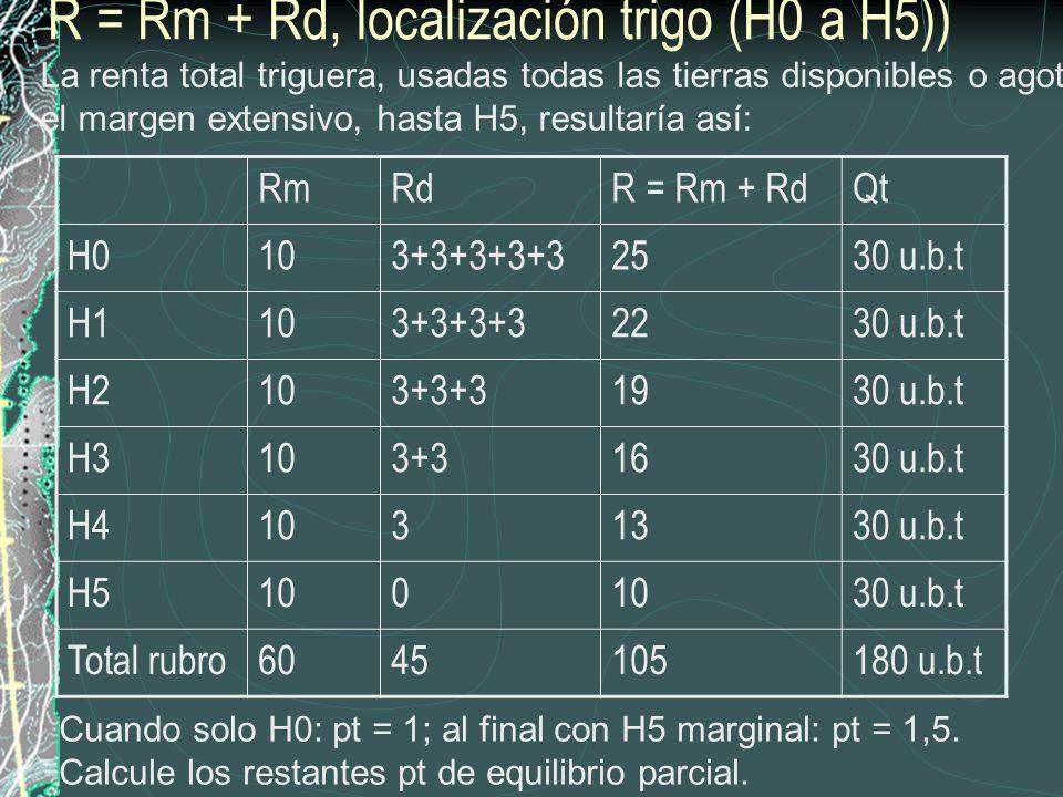 Altura 0D: K g (1+b) + R m /H= p g *Q g trigo H5H5 vacuno Usos alternativos y Rd hasta H5 en localización trigo y carne Mercado ciudad Dado el total dado de tierras disponibles (heterogéneas solo en localización, ambos con distintos costos de transporte por Km.), y operando la perecuación de rentas smithiana trigo-ganadería, ¿Cómo se asignarían los 5 establecimientos (homogéneos salvo en localización) a los dos cultivos.