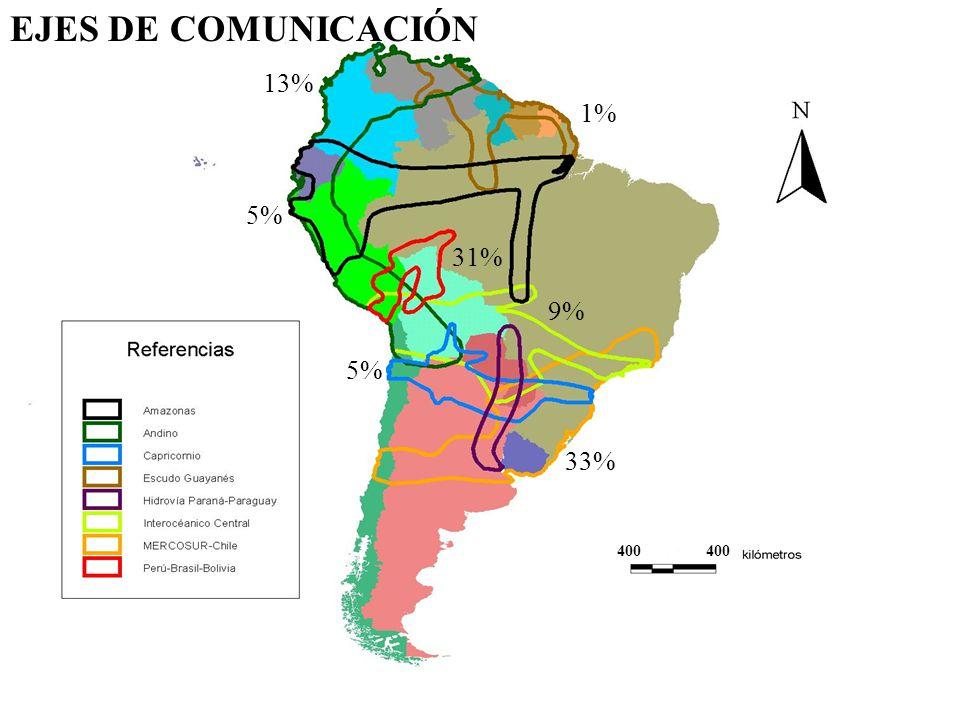 400 EJES DE COMUNICACIÓN 1% 5% 13% 31% 9% 5% 33%