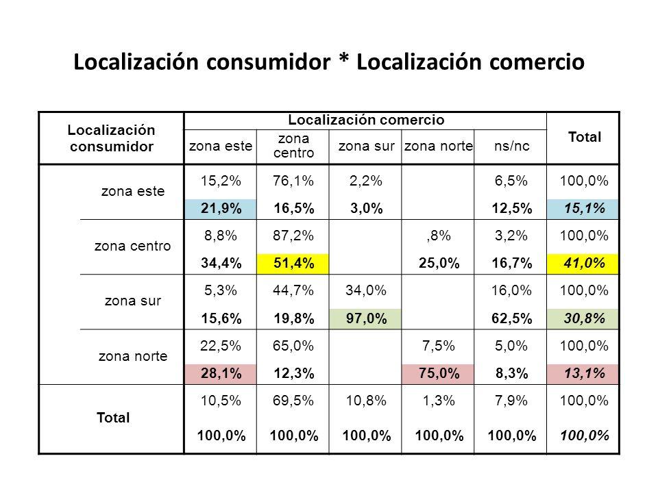 Localización consumidor * Localización comercio Localización consumidor Localización comercio Total zona este zona centro zona surzona nortens/nc zona