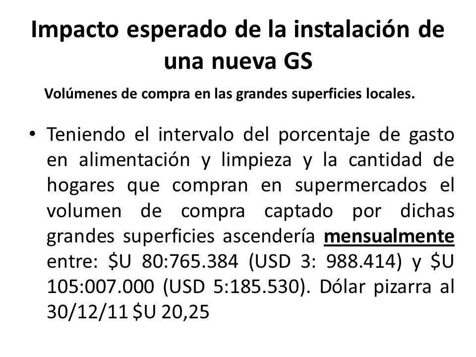 Impacto esperado de la instalación de una nueva GS Teniendo el intervalo del porcentaje de gasto en alimentación y limpieza y la cantidad de hogares q