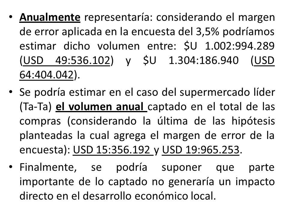 Anualmente representaría: considerando el margen de error aplicada en la encuesta del 3,5% podríamos estimar dicho volumen entre: $U 1.002:994.289 (US