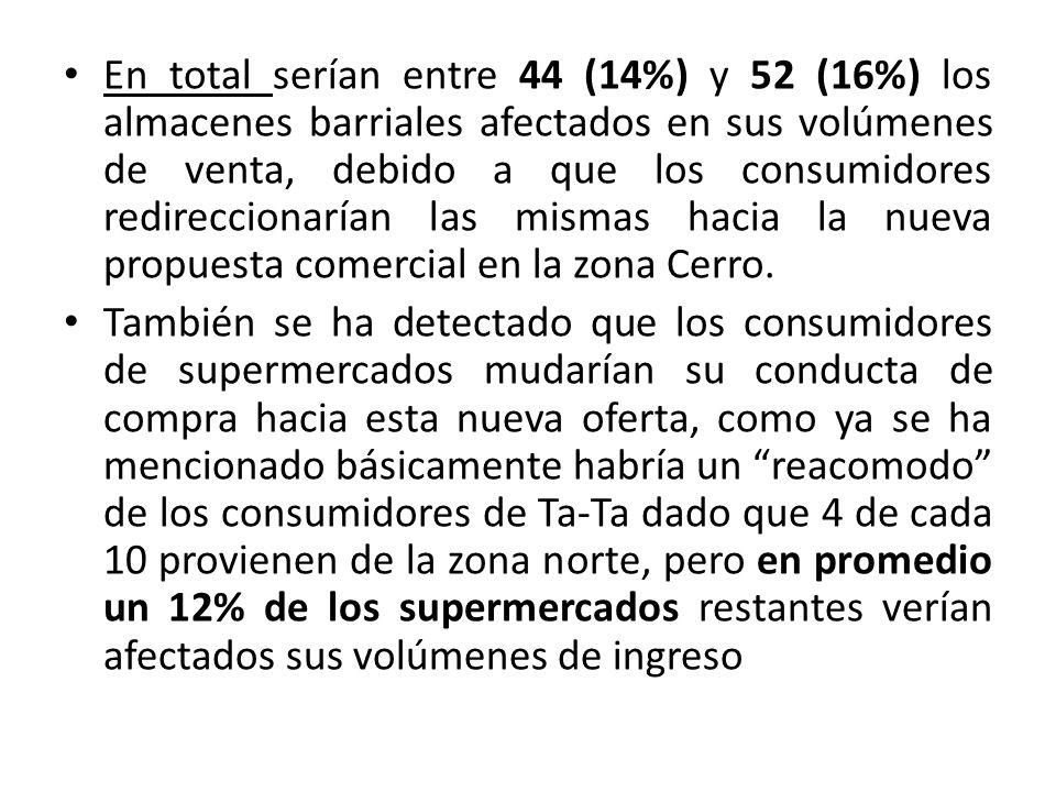 En total serían entre 44 (14%) y 52 (16%) los almacenes barriales afectados en sus volúmenes de venta, debido a que los consumidores redireccionarían