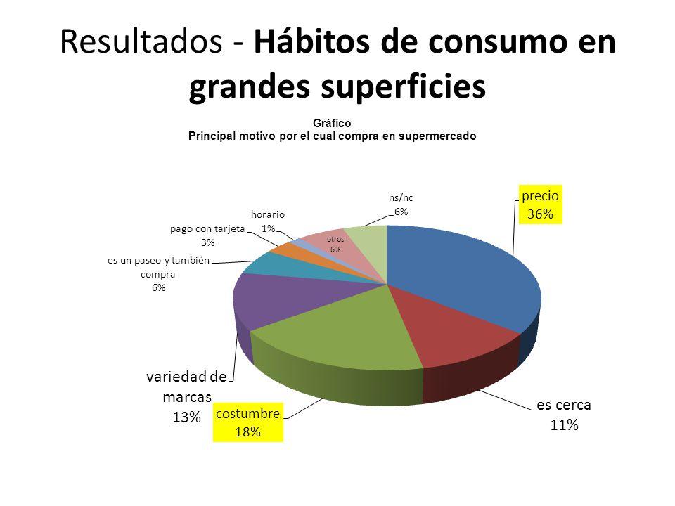 Resultados - Hábitos de consumo en grandes superficies