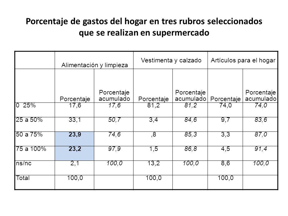 Porcentaje de gastos del hogar en tres rubros seleccionados que se realizan en supermercado Alimentación y limpieza Vestimenta y calzadoArtículos para