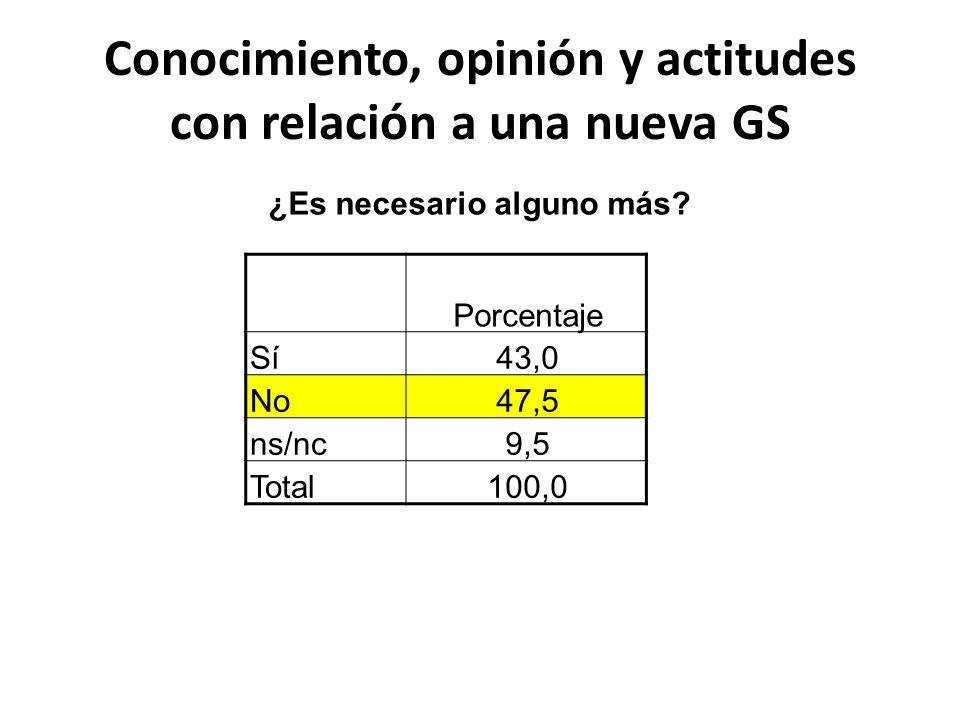 Conocimiento, opinión y actitudes con relación a una nueva GS ¿Es necesario alguno más? Porcentaje Sí43,0 No47,5 ns/nc9,5 Total100,0