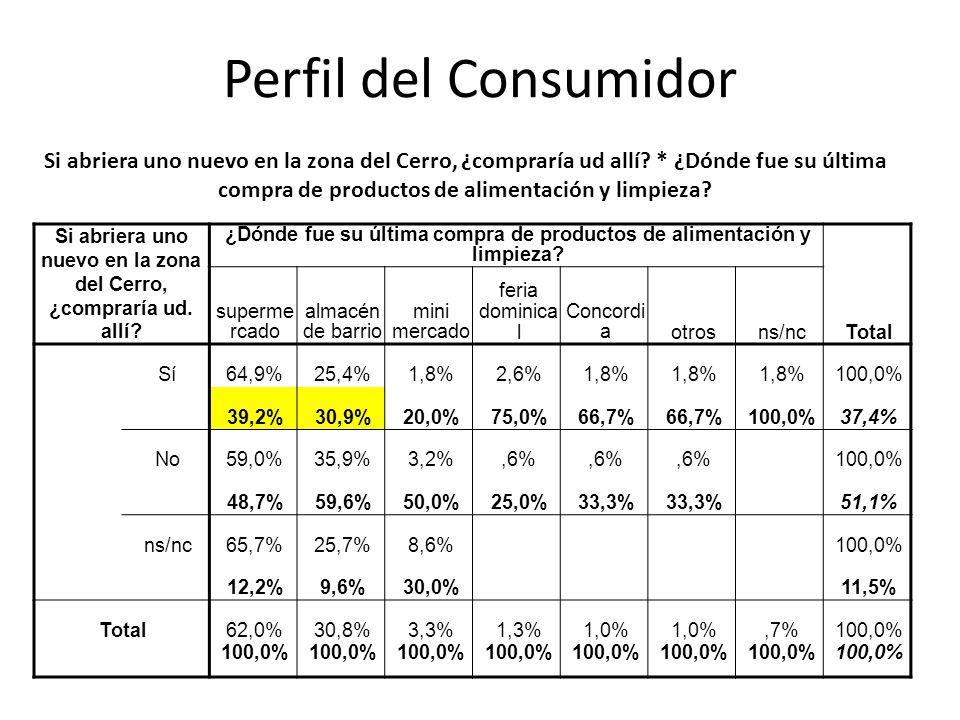 Perfil del Consumidor Si abriera uno nuevo en la zona del Cerro, ¿compraría ud allí? * ¿Dónde fue su última compra de productos de alimentación y limp