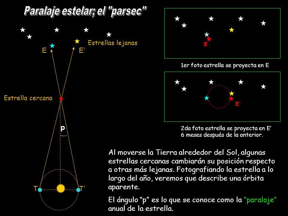 1er foto estrella se proyecta en E 2da foto estrella se proyecta en E 6 meses después de la anterior. E E T T E E Estrella cercana Estrellas lejanas p