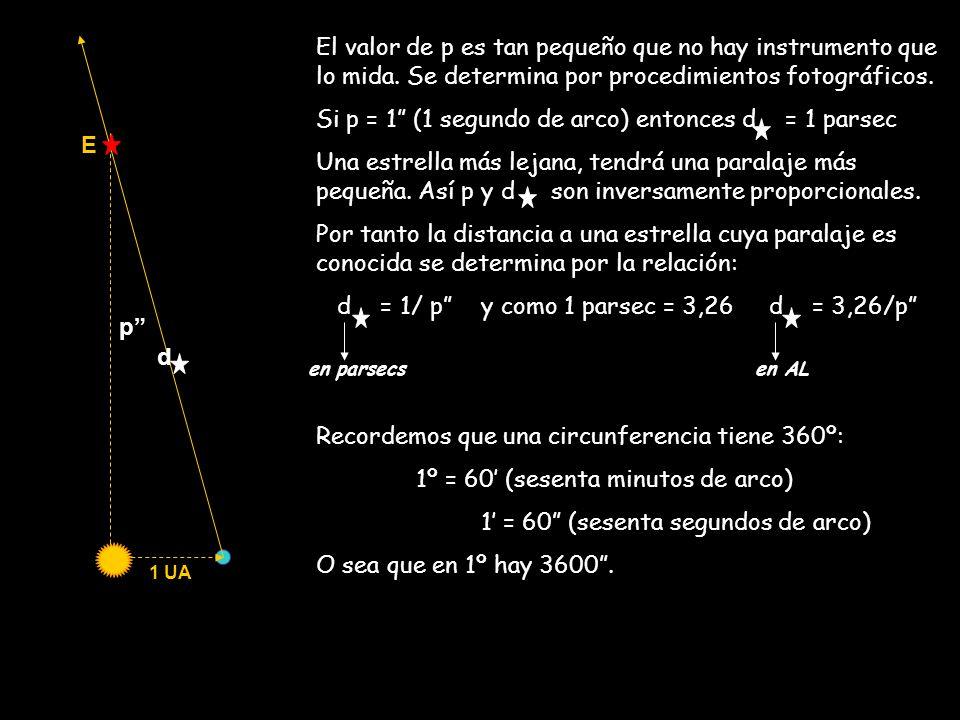 1 UA p d El valor de p es tan pequeño que no hay instrumento que lo mida. Se determina por procedimientos fotográficos. Si p = 1 (1 segundo de arco) e