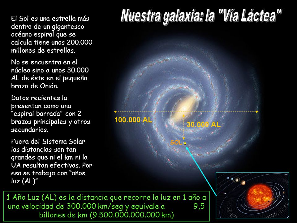 El Sol es una estrella más dentro de un gigantesco océano espiral que se calcula tiene unos 200.000 millones de estrellas. No se encuentra en el núcle