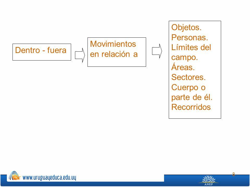 8 Dentro - fuera Objetos. Personas. Límites del campo. Áreas. Sectores. Cuerpo o parte de él. Recorridos. Movimientos en relación a