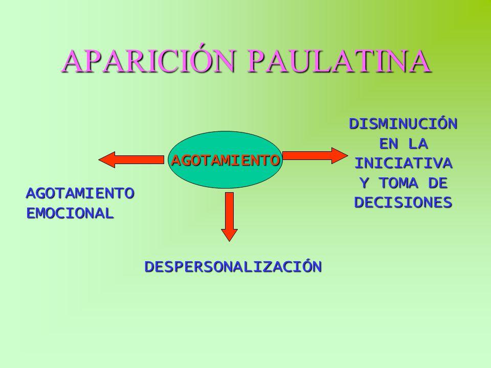 APARICIÓN PAULATINA AGOTAMIENTO DISMINUCIÓN EN LA INICIATIVA Y TOMA DE DECISIONES DESPERSONALIZACIÓN AGOTAMIENTO EMOCIONAL