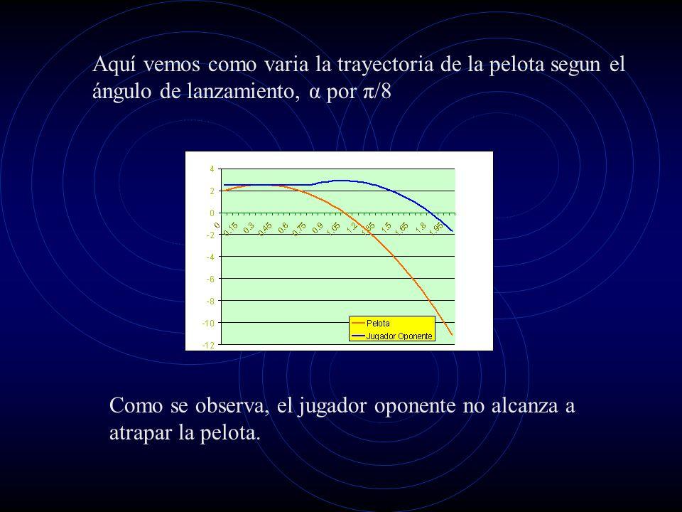 Aquí vemos como varia la trayectoria de la pelota segun el ángulo de lanzamiento, α por π/8 Como se observa, el jugador oponente no alcanza a atrapar