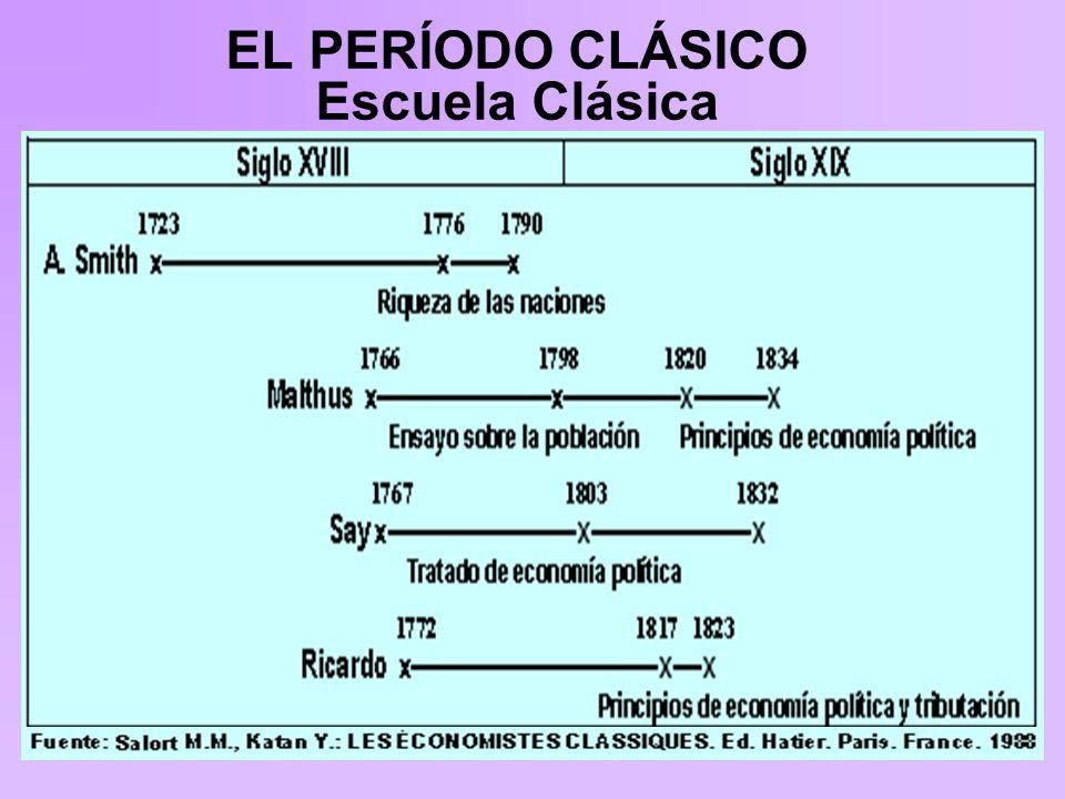 EL PERÍODO CLÁSICO Escuela Clásica