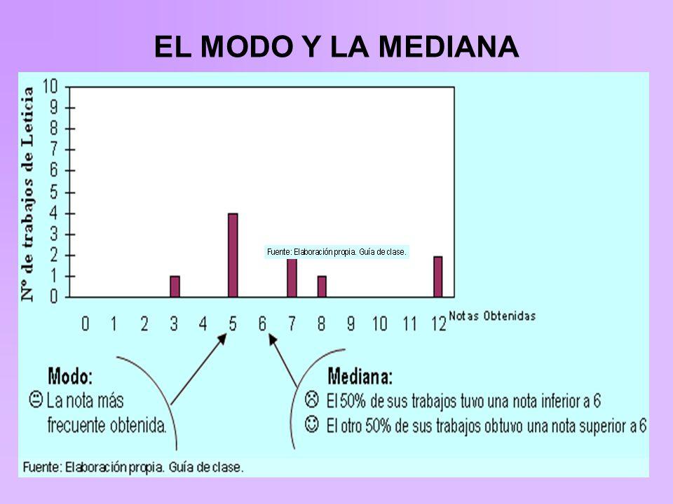 EL MODO Y LA MEDIANA
