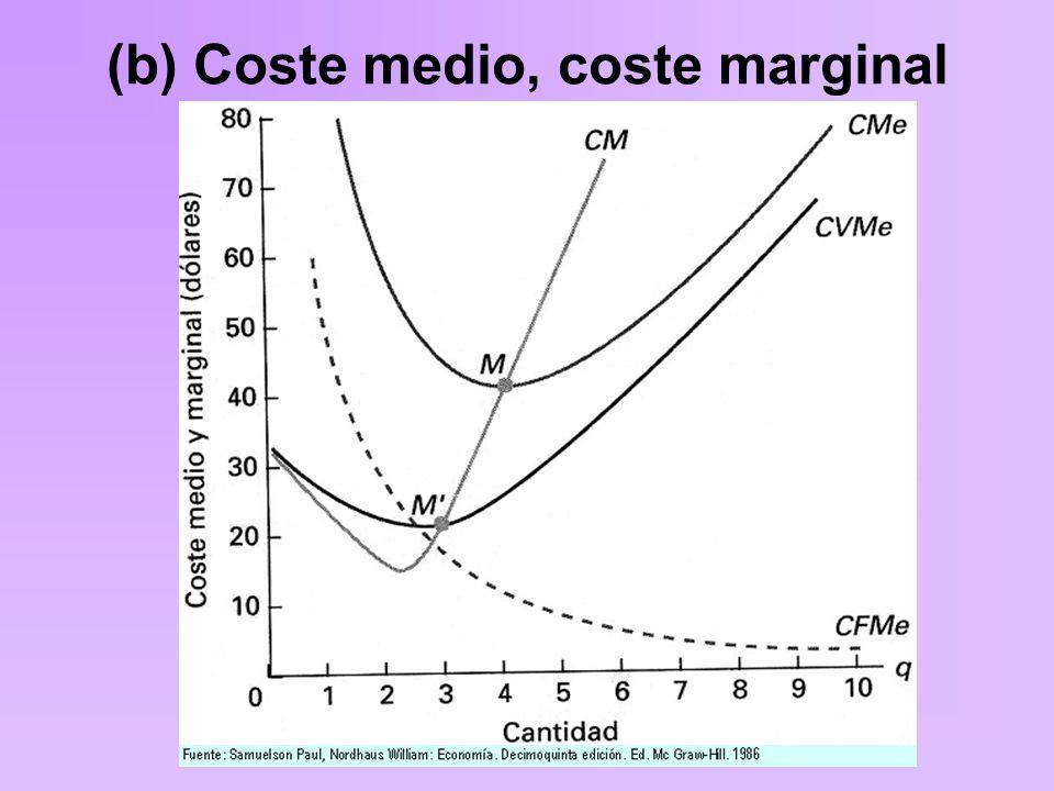 (b) Coste medio, coste marginal