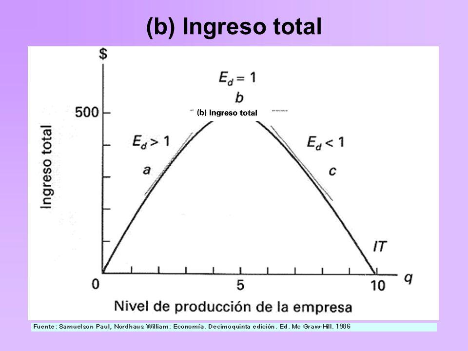 (b) Ingreso total