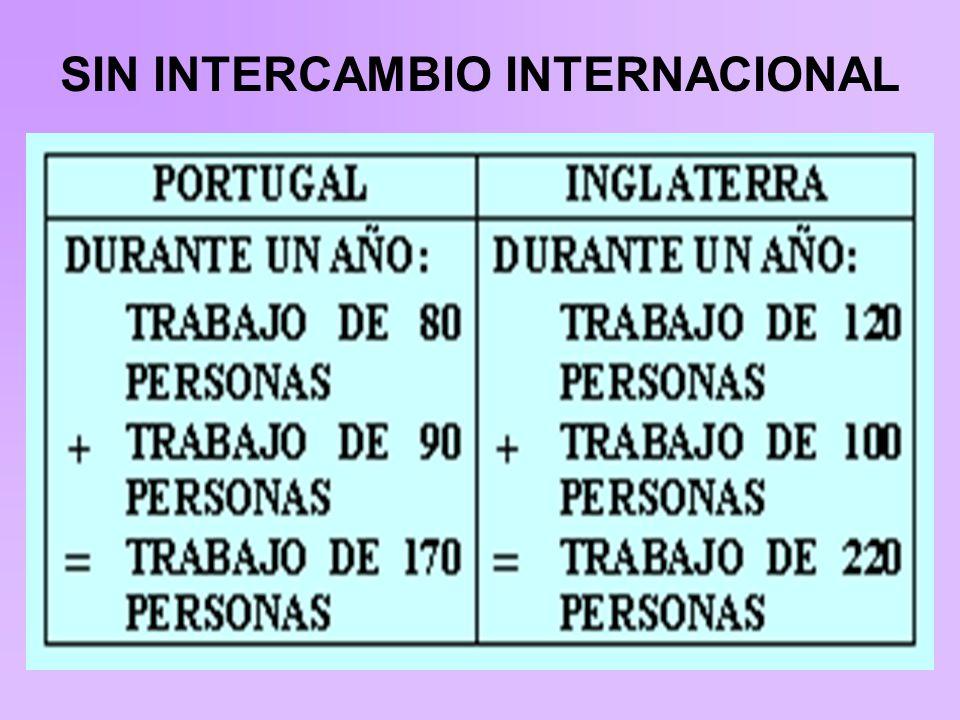 CON INTERCAMBIO INTERNACIONAL EN UN MERCADO DE COMPETENCIA PERFECTA