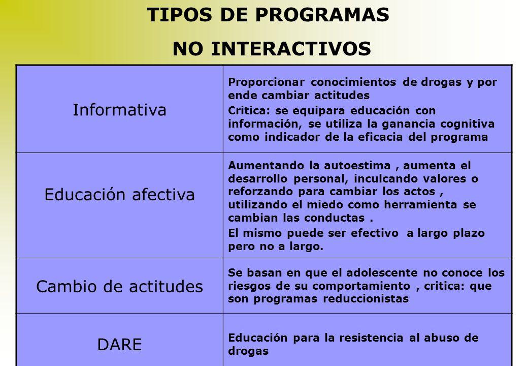 ¿QUÉ TIPOS DE PROGRAMAS SE HAN APLICADO EN EL SECTOR EDUCATIVO? Programas Tradicionales Información Educación afectivas psicosociales Habilidades de r