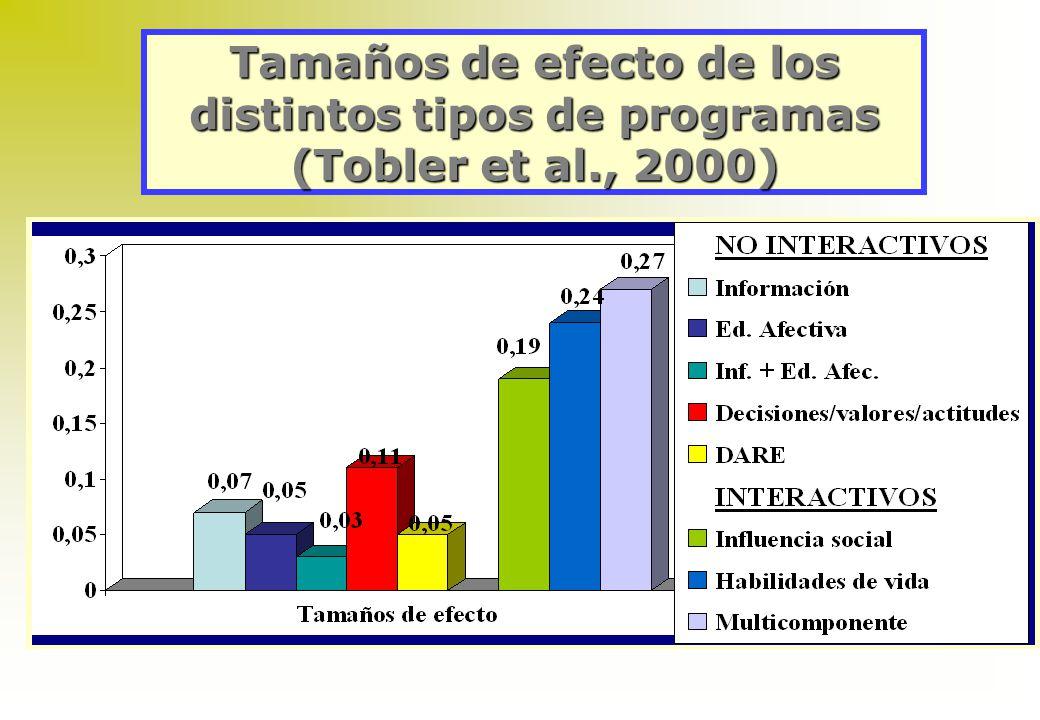 Meta-análisis realizados por N. Tobler 1986 –143 programas (escolares + comunitario) –1972-1984 –Clasificación de los programas basados en su contenid