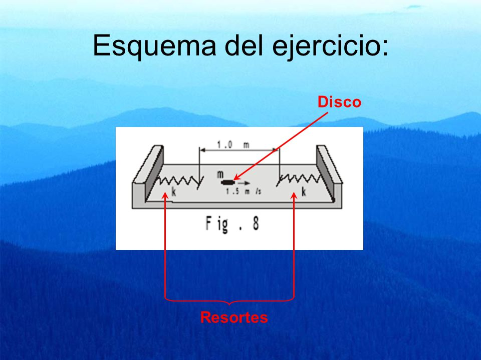 Esquema del ejercicio: Resortes Disco