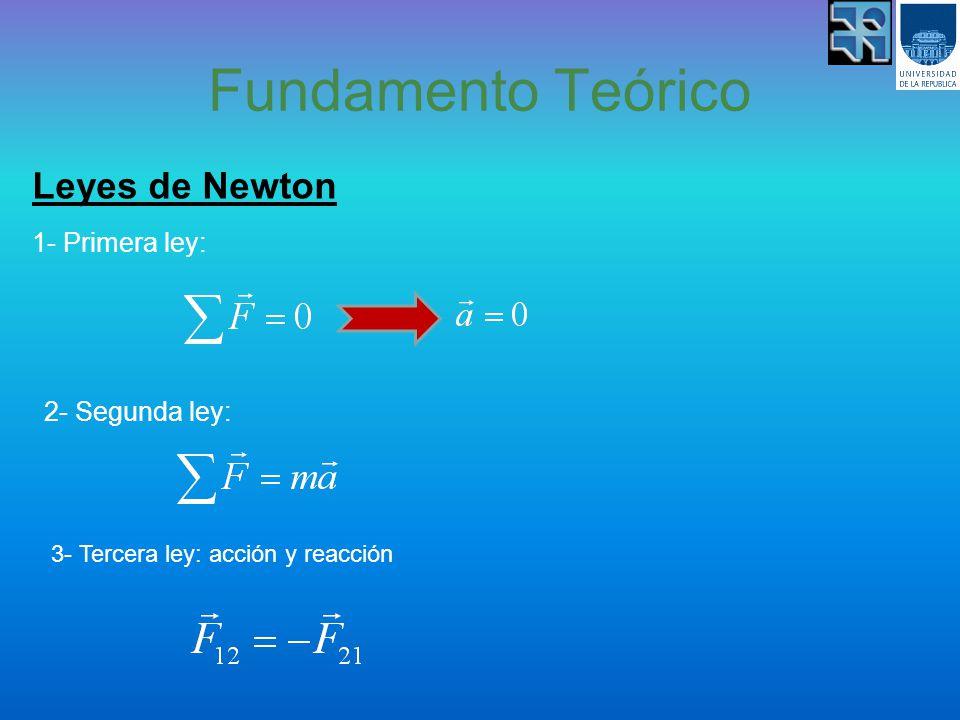 Fundamento Teórico Leyes de Newton 1- Primera ley: 2- Segunda ley: 3- Tercera ley: acción y reacción