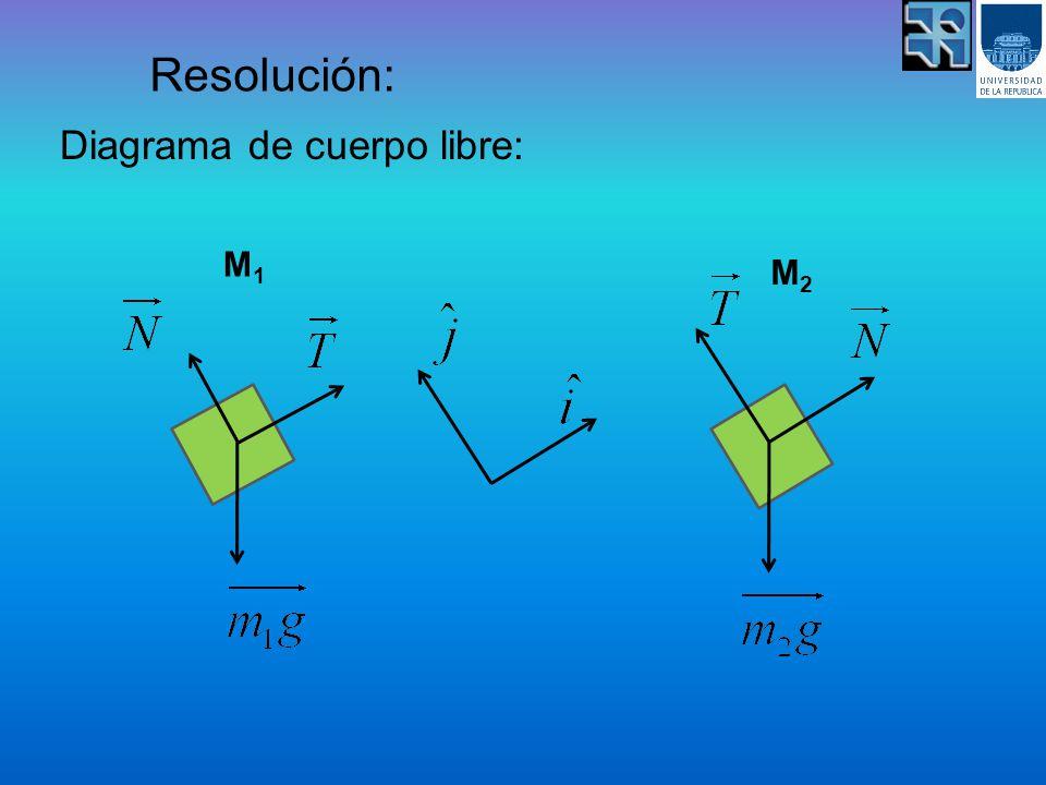 Resolución: Diagrama de cuerpo libre: M1M1 M2M2
