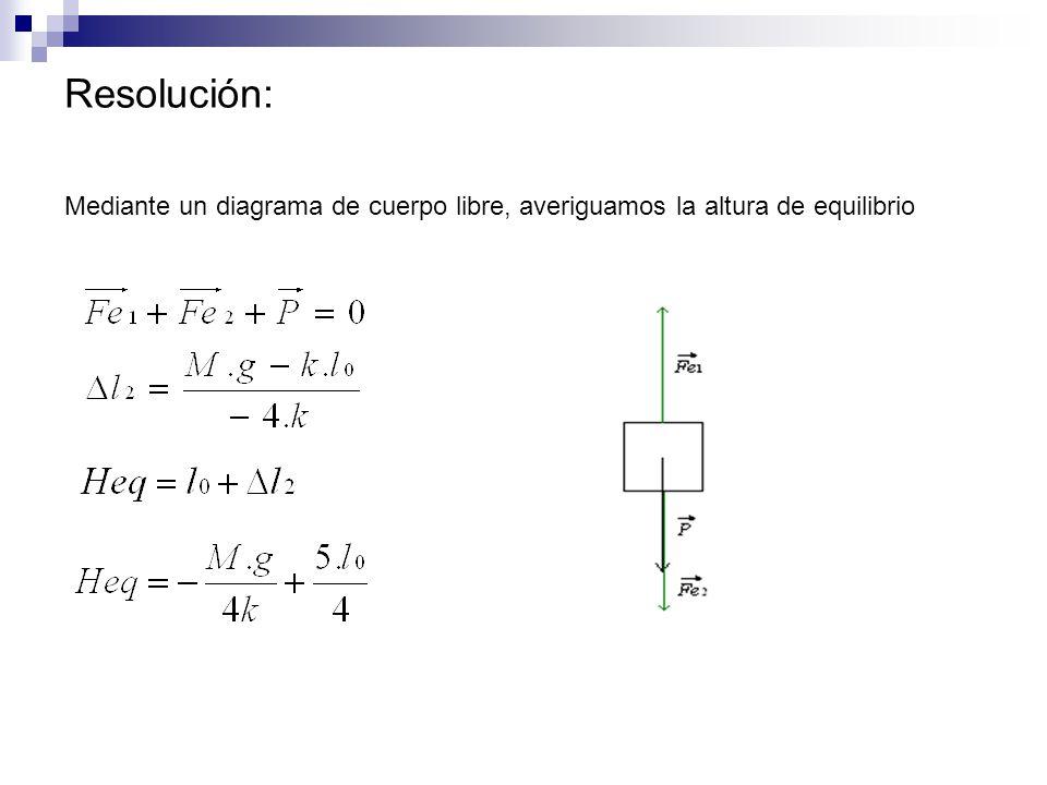 Averiguamos la amplitud máxima, w y el defasaje inicial para poder expresar la posición z en función del tiempo