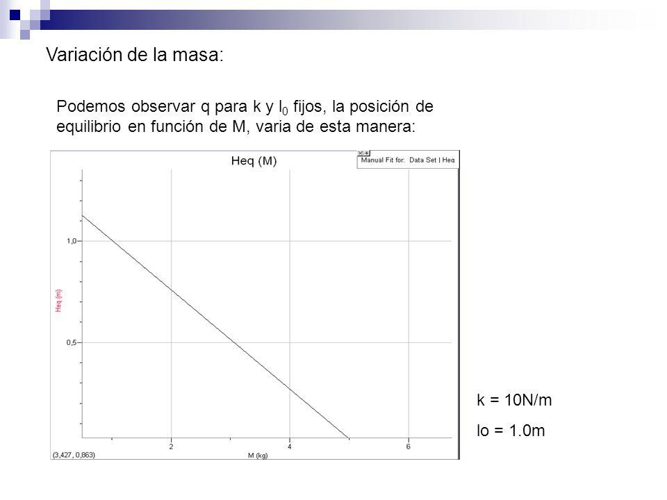 Variación de la masa: Podemos observar q para k y l 0 fijos, la posición de equilibrio en función de M, varia de esta manera: k = 10N/m lo = 1.0m
