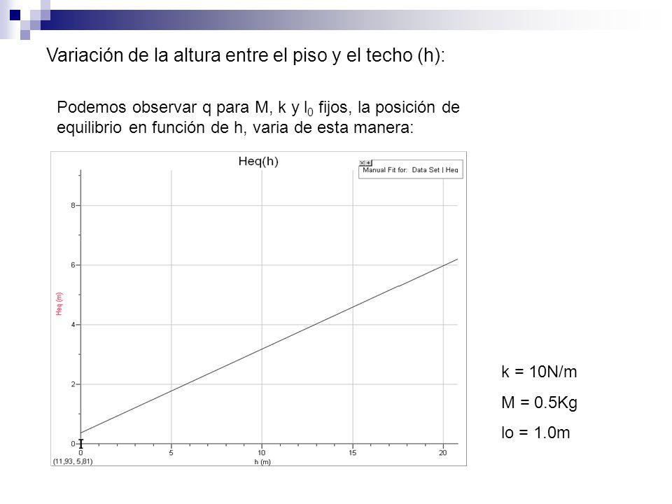 Siendo: k 2 =αk 1 Variación de la constante del resorte inferior (k 2 ): Podemos observar q para M y l 0 fijos, la posición de equilibrio en función de k 2, varia de esta manera: k 2 = 10N/m M = 0.5Kg lo = 1.0m