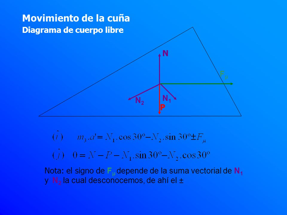 Movimiento de la cuña Diagrama de cuerpo libre N1N1 N2N2 FμFμ Nota: el signo de F μ depende de la suma vectorial de N 1 y N 2 la cual desconocemos, de