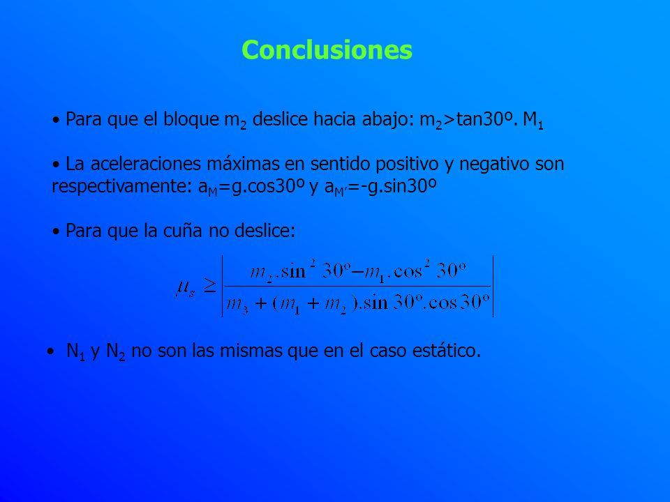 Conclusiones Para que el bloque m 2 deslice hacia abajo: m 2 >tan30º. M 1 La aceleraciones máximas en sentido positivo y negativo son respectivamente:
