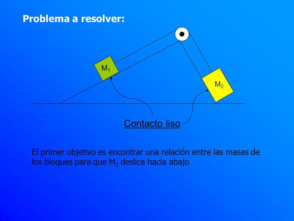 Problema a resolver: M1M1 M2M2 Contacto liso El primer objetivo es encontrar una relación entre las masas de los bloques para que M 2 deslice hacia ab