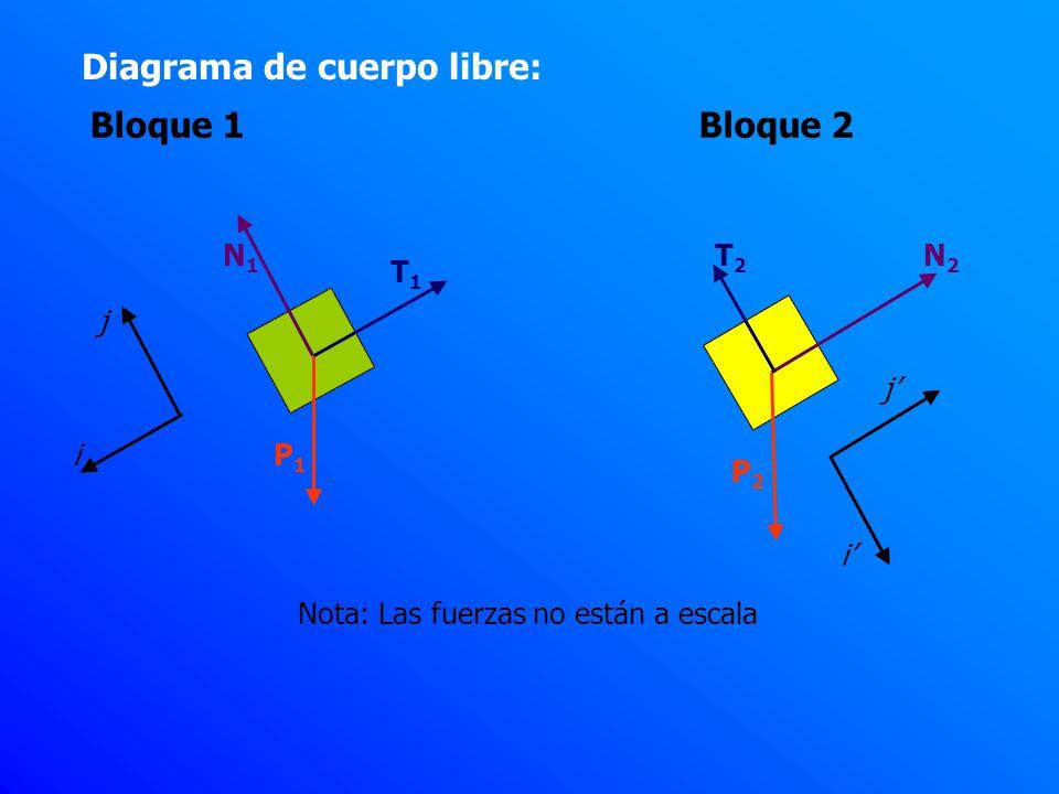 Análisis de fuerzas en los sistemas referenciales Como se trata de una cuerda y polea ideal concluimos:
