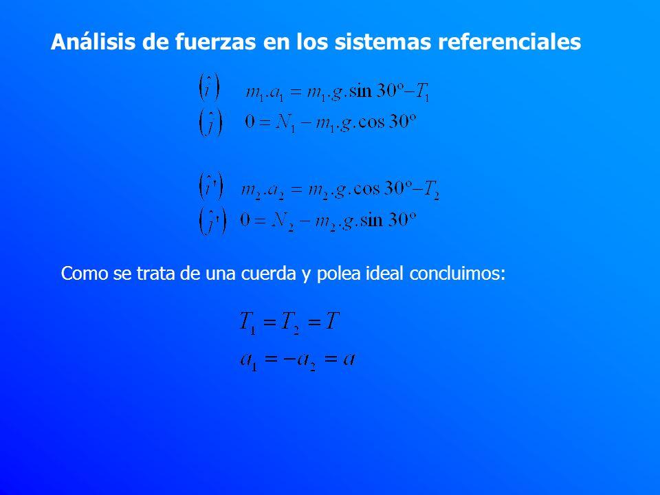 Igualamos ambas ecuaciones… Despejamos T en las ecuaciones en i e i