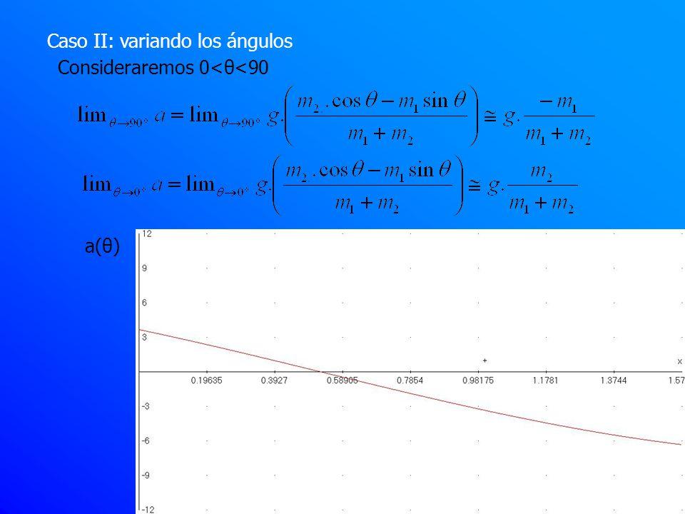 Caso II: variando los ángulos Consideraremos 0<θ<90 a(θ)