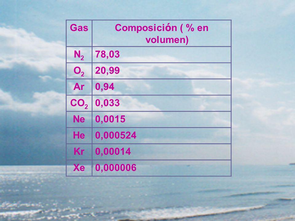 Ga s Composici ó n ( % en volumen) N2N2 78,03 O2O2 20,99 Ar0,94 CO2CO2 0,033 Ne0,0015 He0,000524 Kr0,00014 Xe0,000006 Gas Composici ó n ( % en volumen