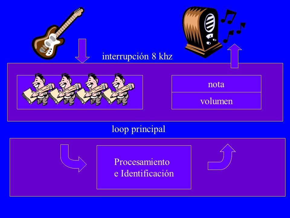 Buffer de entrada nota volumen Procesamiento e Identificación loop principal interrupción 8 khz