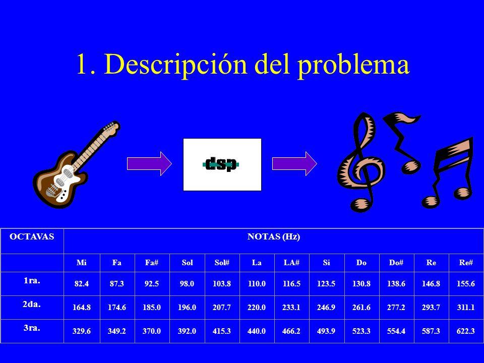 1. Descripción del problema OCTAVASNOTAS (Hz) MiFaFa#SolSol#LaLA#SiDoDo#ReRe# 1ra.