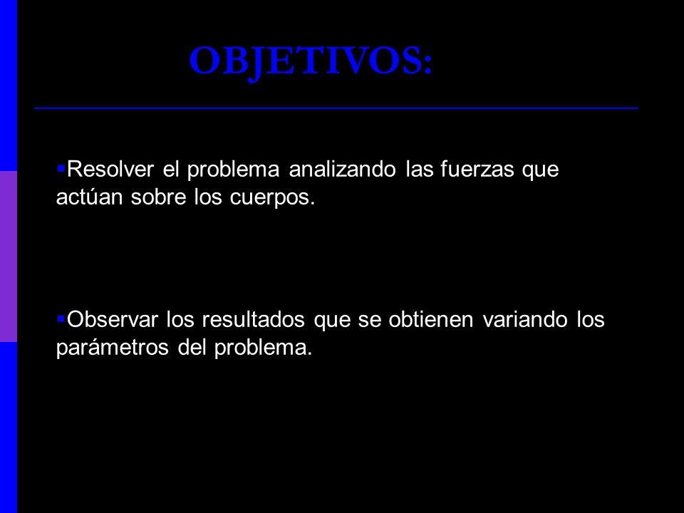 OBJETIVOS: Resolver el problema analizando las fuerzas que actúan sobre los cuerpos. Observar los resultados que se obtienen variando los parámetros d