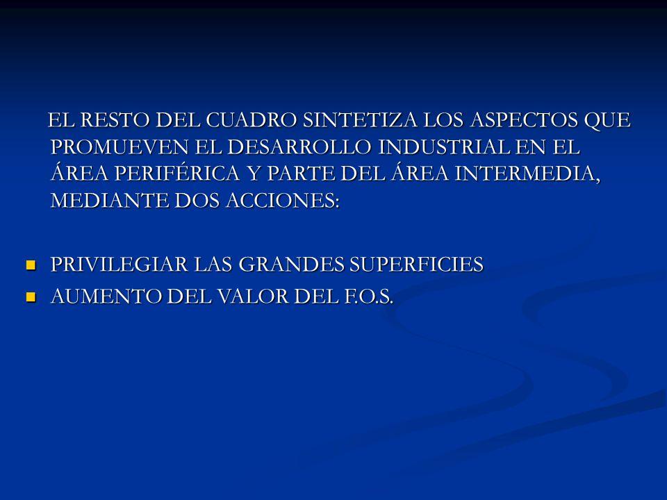 EL RESTO DEL CUADRO SINTETIZA LOS ASPECTOS QUE PROMUEVEN EL DESARROLLO INDUSTRIAL EN EL ÁREA PERIFÉRICA Y PARTE DEL ÁREA INTERMEDIA, MEDIANTE DOS ACCI