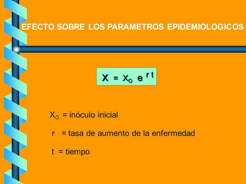 EFECTO SOBRE LOS PARAMETROS EPIDEMIOLOGICOS x = X O e r t X O = inóculo inicial r = tasa de aumento de la enfermedad t = tiempo